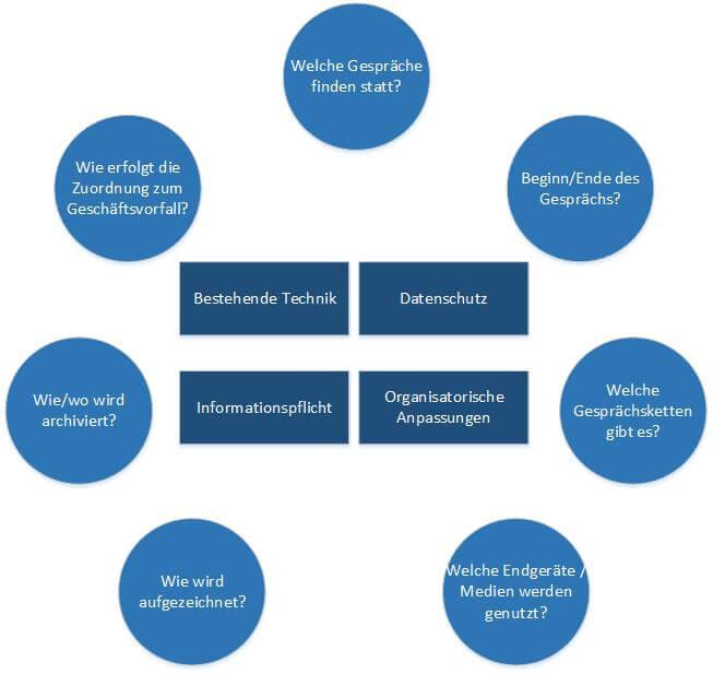 Fragen zum Thema MiFID II Sprachaufzeichnung